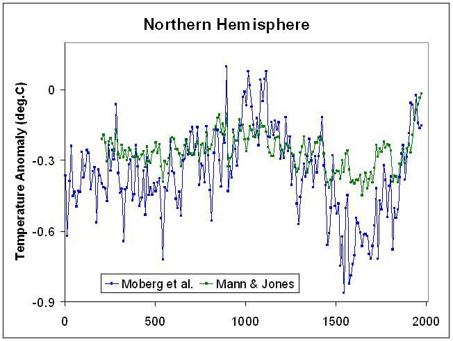 図1:過去2000年の推定気温変化。Moberg他。