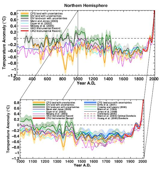 Global temperature in modern history
