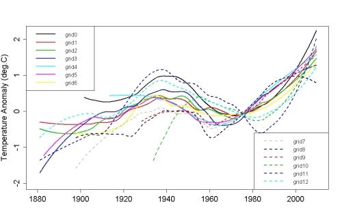 Temperature Anomalies. Analysis by Tamino (http://tamino.wordpress.com)