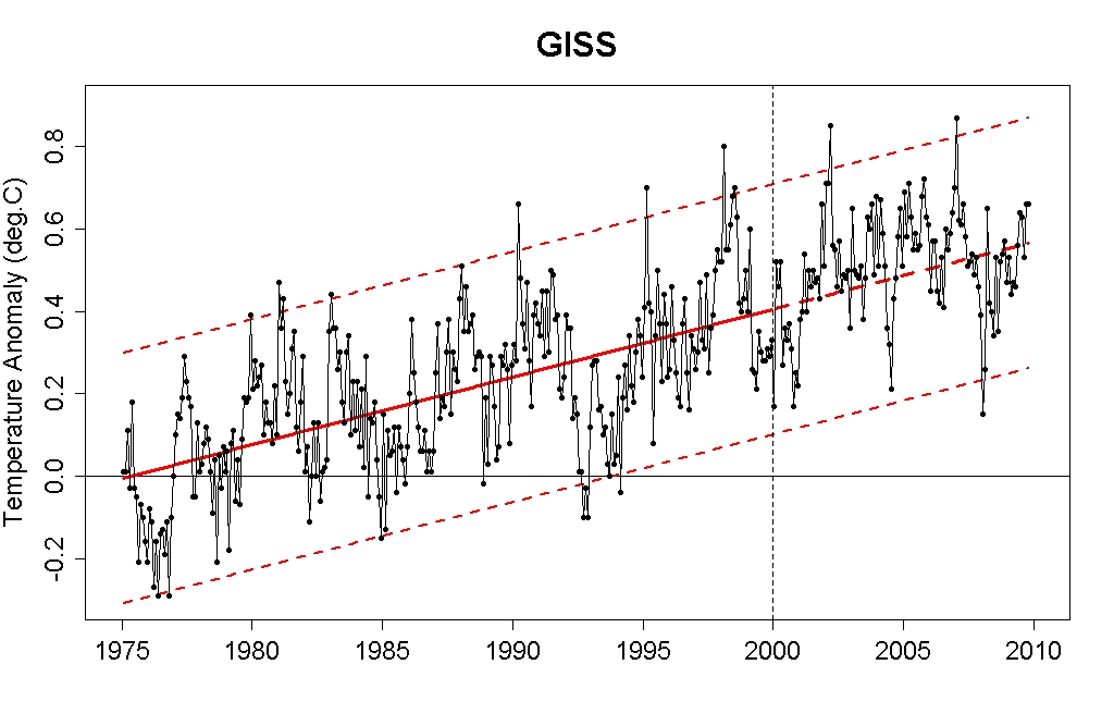 2 articles on global warming? then write an comparision essay? any help will appreciate thanks?