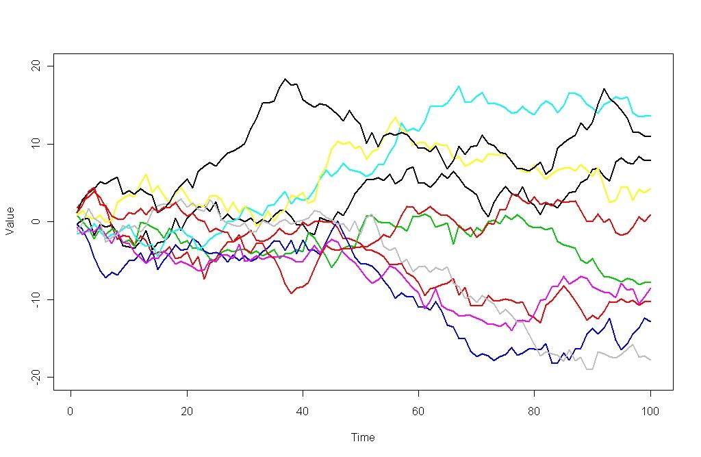 Theory of random walks predicting stock