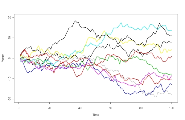 Ten lognormal random walks showing possible paths a stock price could follow