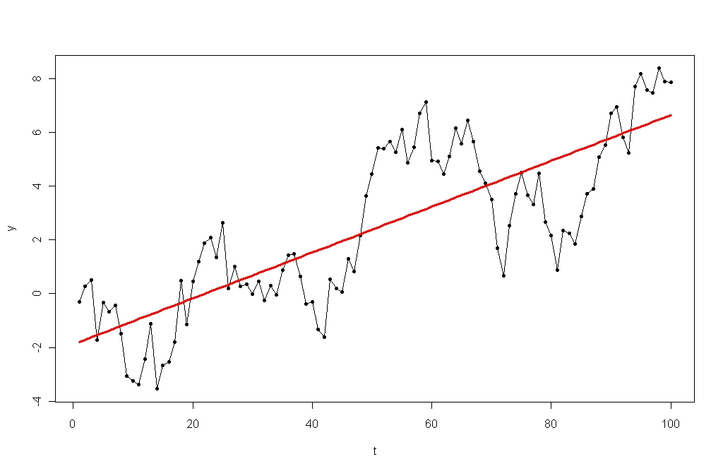 random walk test A random walk is a mathematical object, known as a stochastic or random process, that describes a path that consists of a succession of random steps on some.