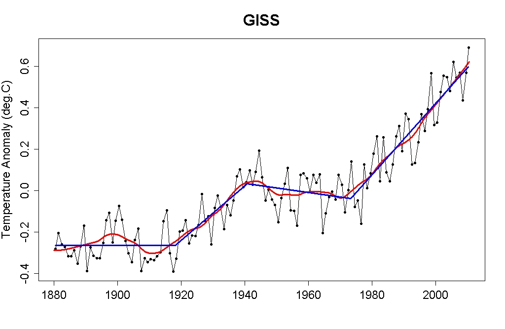 Comparing Past Climate Change To Recent Global Warming