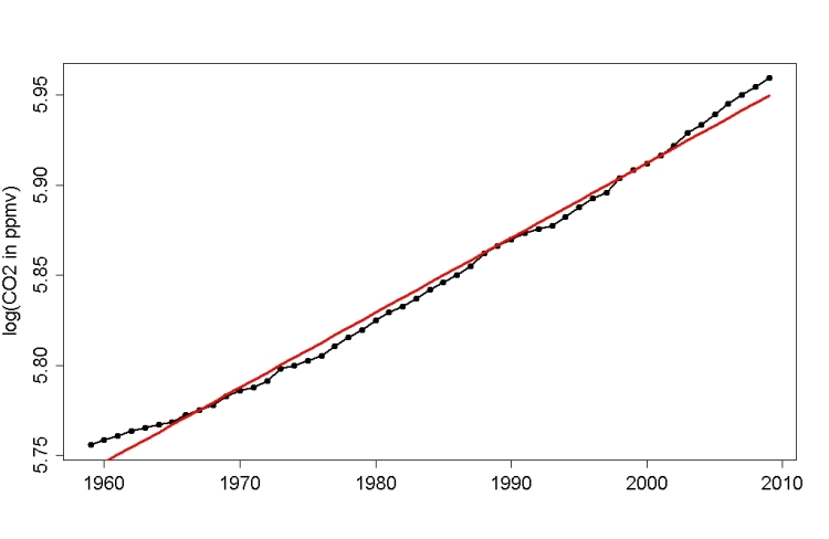 log CO2 over time - faster than linear increase