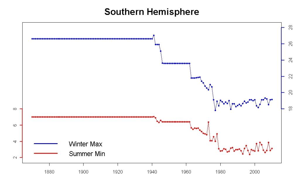 Southern Hemisphere sea ice extent (10^6 km^2)