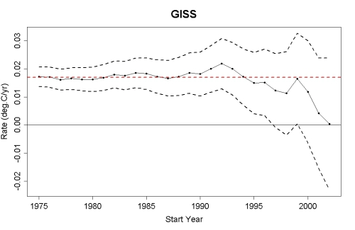 GISS trend uncertainty