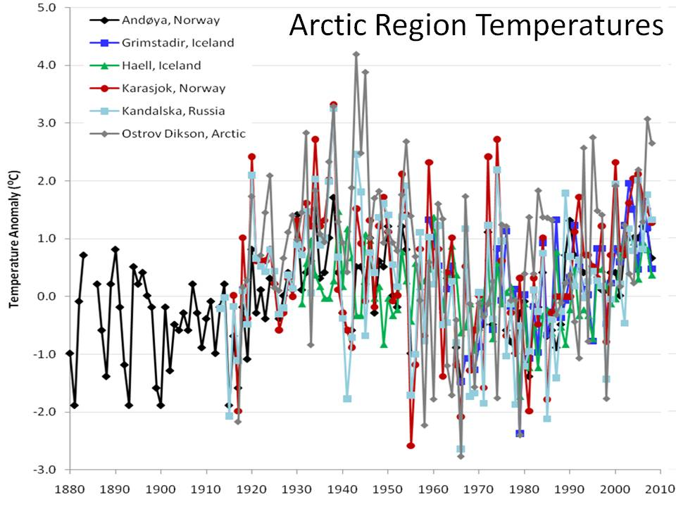 arctic climate change Climate change is faster and more severe in the arctic than in most of the rest of the world the arctic is warming at a rate of almost twice the global average the sea ice that is a critical component of arctic marine ecosystems is projected to disappear in the summer within a generation why.