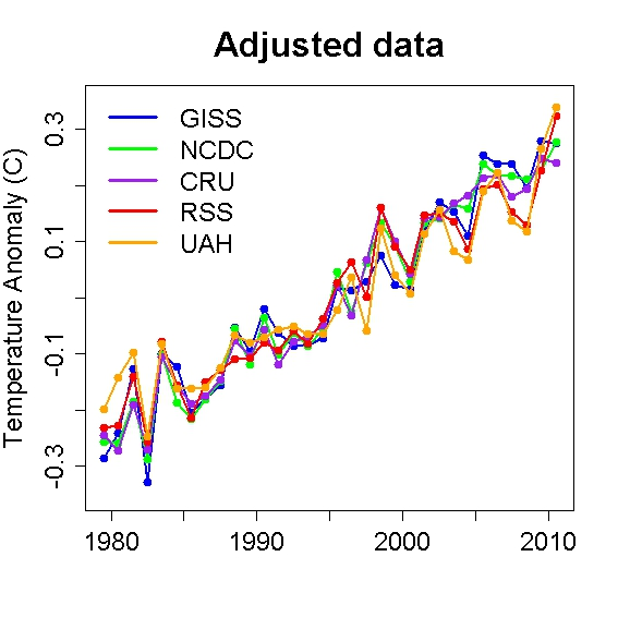 Adjusted global temperature