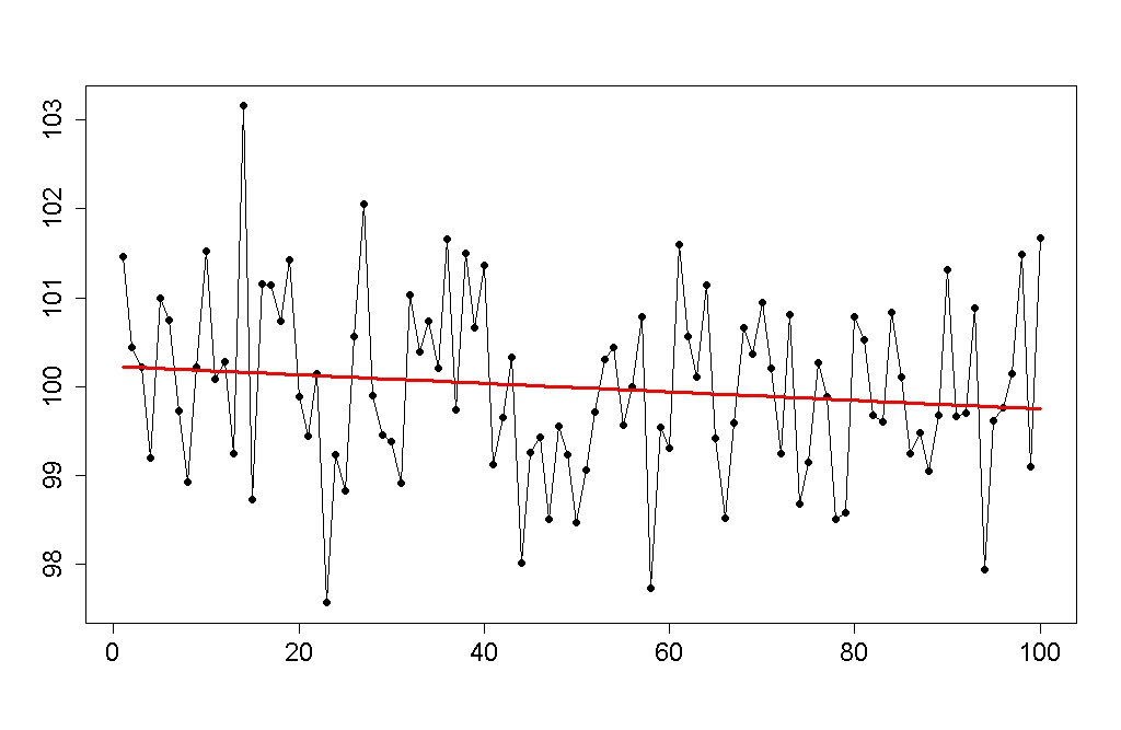 We can also plot the data without showing error bars, instead ...