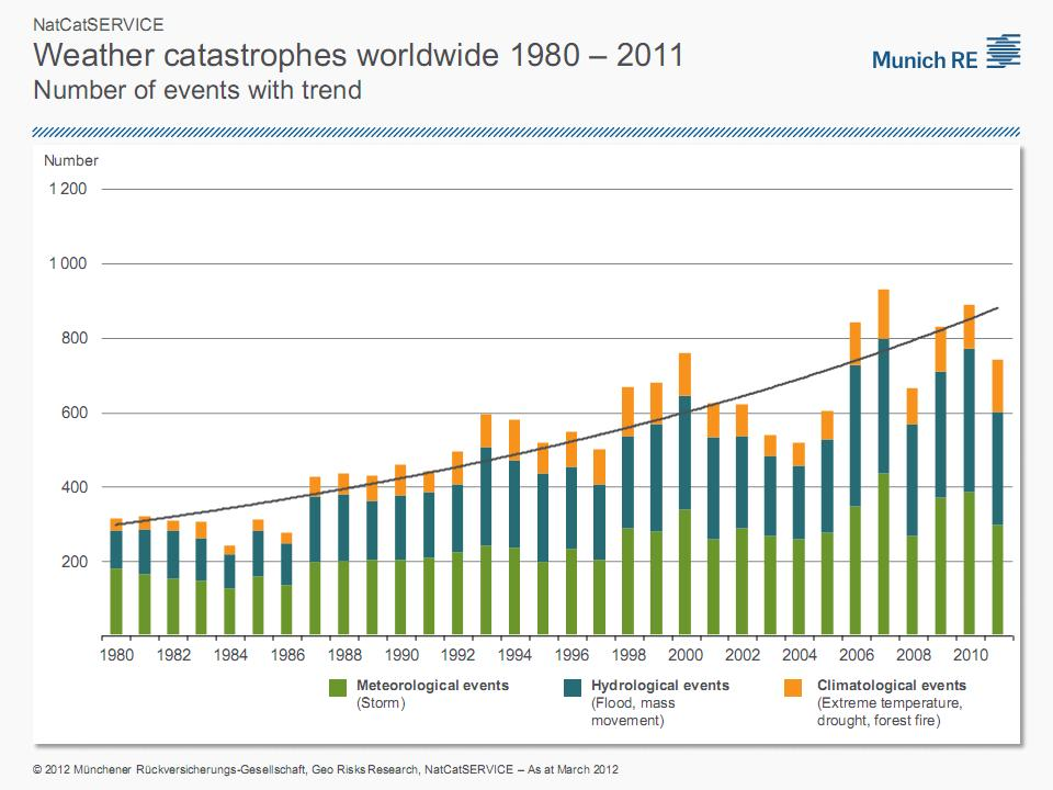 How Many People Die From Natural Disasters Each Year