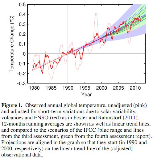 global warming proceeding fast predicted ipcc reports