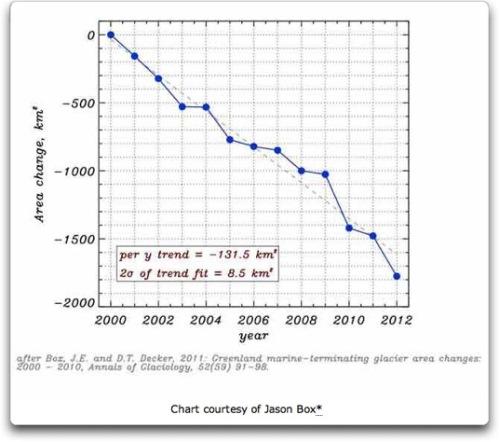 jason-box-chart