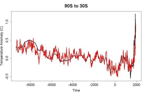 c90s30s
