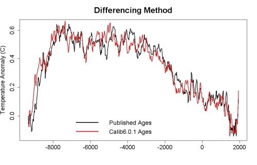 Age dating range formula for excel 3