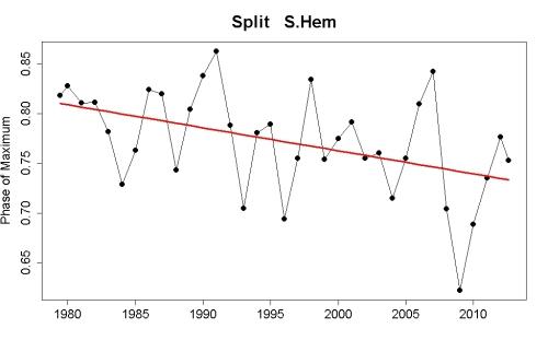 split_phase