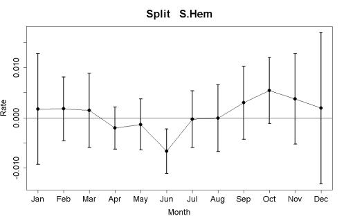 split_rate