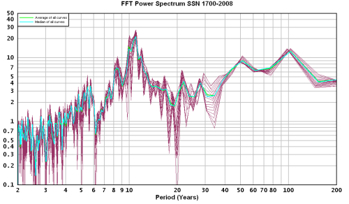 FFT-Power-Spectrum-SSN-1700-2008