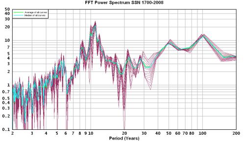 FFT-Power-Spectrum-SSN-1700-2008