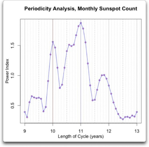 periodicity-analysis-monthly-sunspot-count