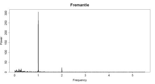 Fremantle_dft