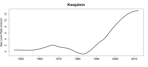 Kwajalein_rate