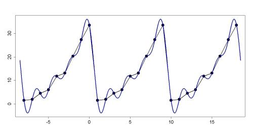Fourier_periodic