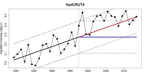 HadCRUT4