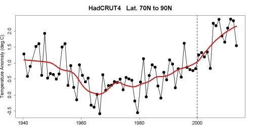 HadCRUT4_70N