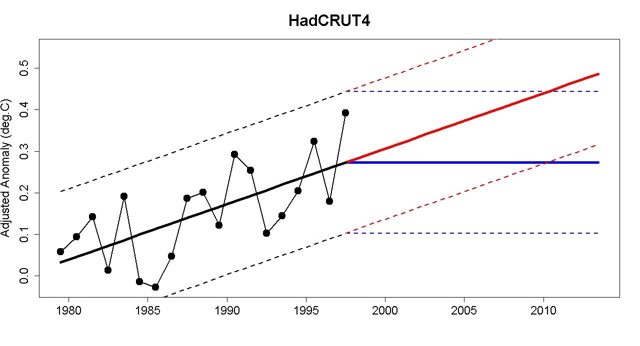 Global Temperature: the Post-1998 Surprise