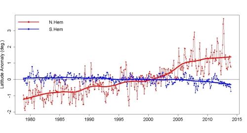 Arctic/Antarctic ice edge latitudes