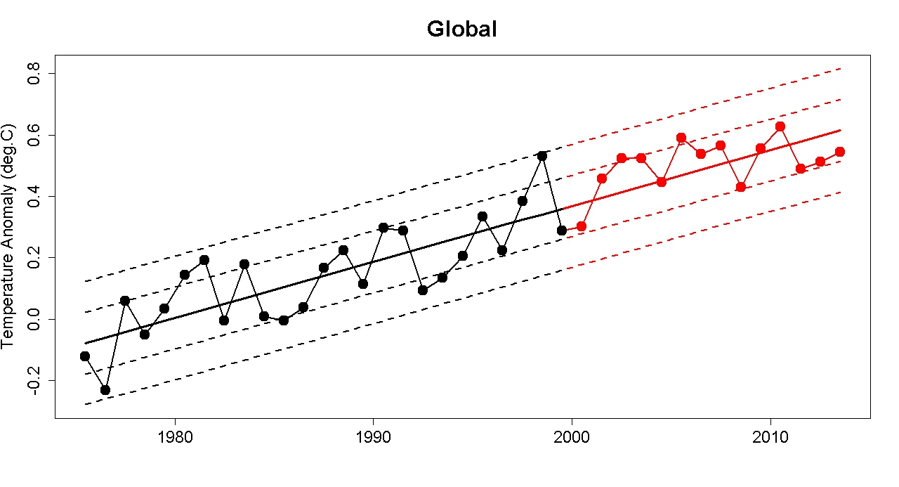 Do anthropogenic global warming (AGW) 'skeptics' have any scientific data to support their skepticism?