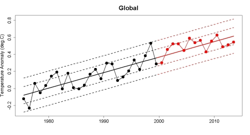 Tamino's graph of recent global warming