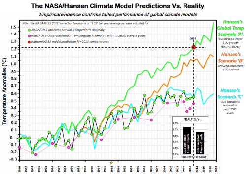 GWPF_NASA-Hansen_Graph
