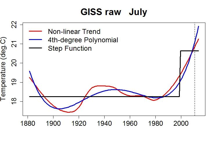 Non-Linear Trends