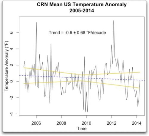 crn-mean-us-temperature-anomaly