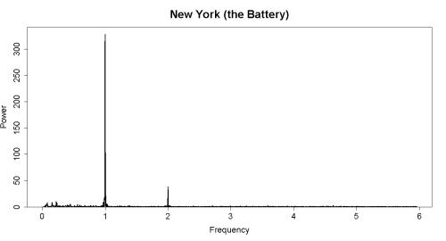 NYC_spectrum