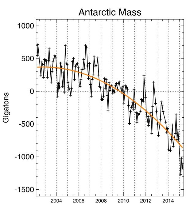 Antarctic mass balance