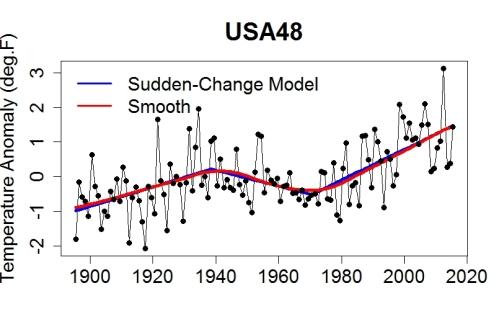 USA48_trend