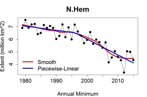 minimum_trend