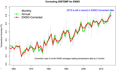 correcting-gistemp-for-enso