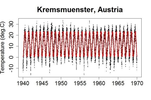 krems_4070_season