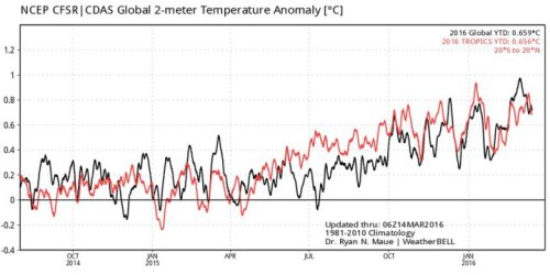 enso-vs-global-temperature