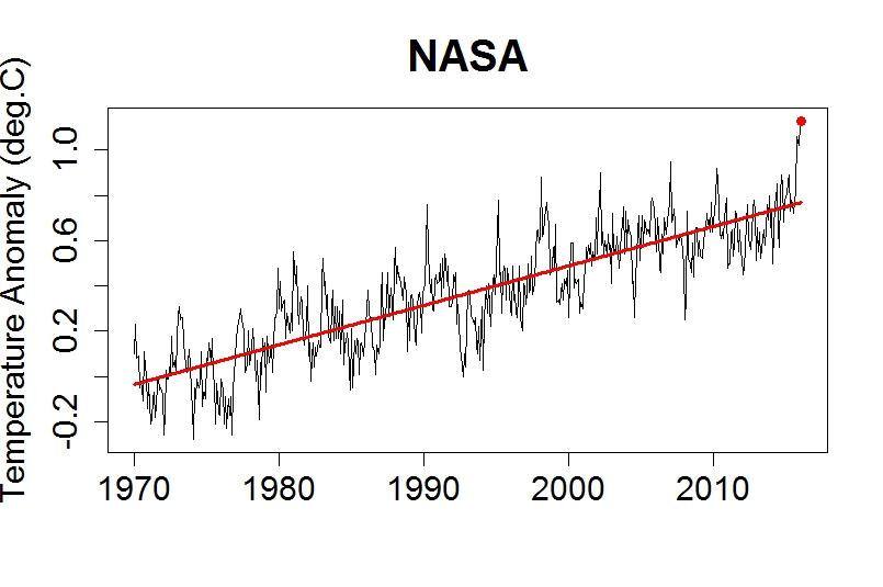 Global warming basics what has changed nasa2 ccuart Images