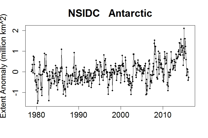Scientists report Global Warming is not responsible for ice shelf melting. Will the Alarmists finally concede?