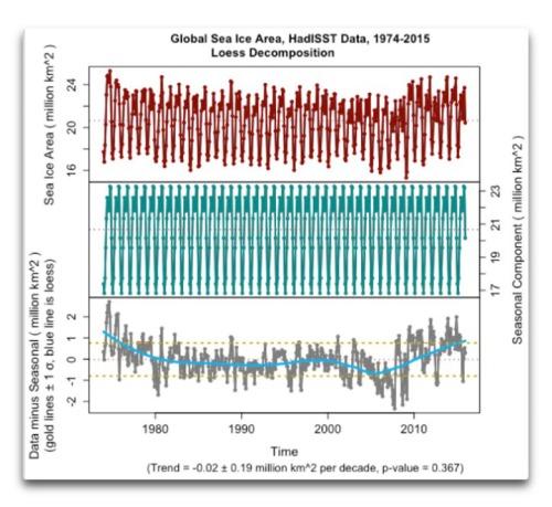 decomp-global-sea-ice-area-hadisst