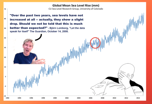 Bjorn_Lomborg_Sea_Level_Rise