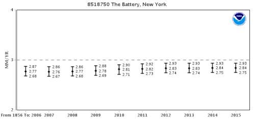 NY_Battery_trends1