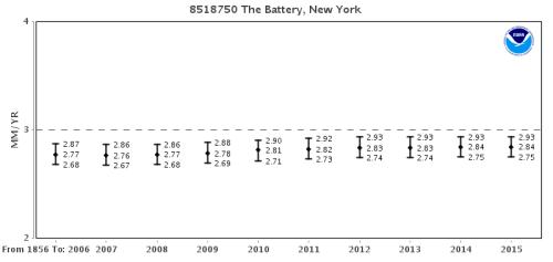 NY_Battery_trends1