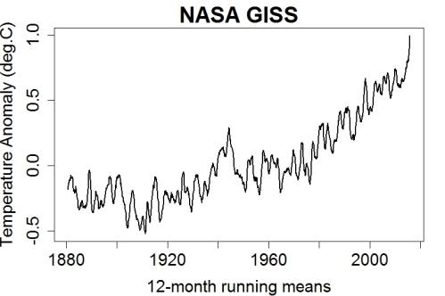 Record global warming, or warming slowdown? | Open Mind